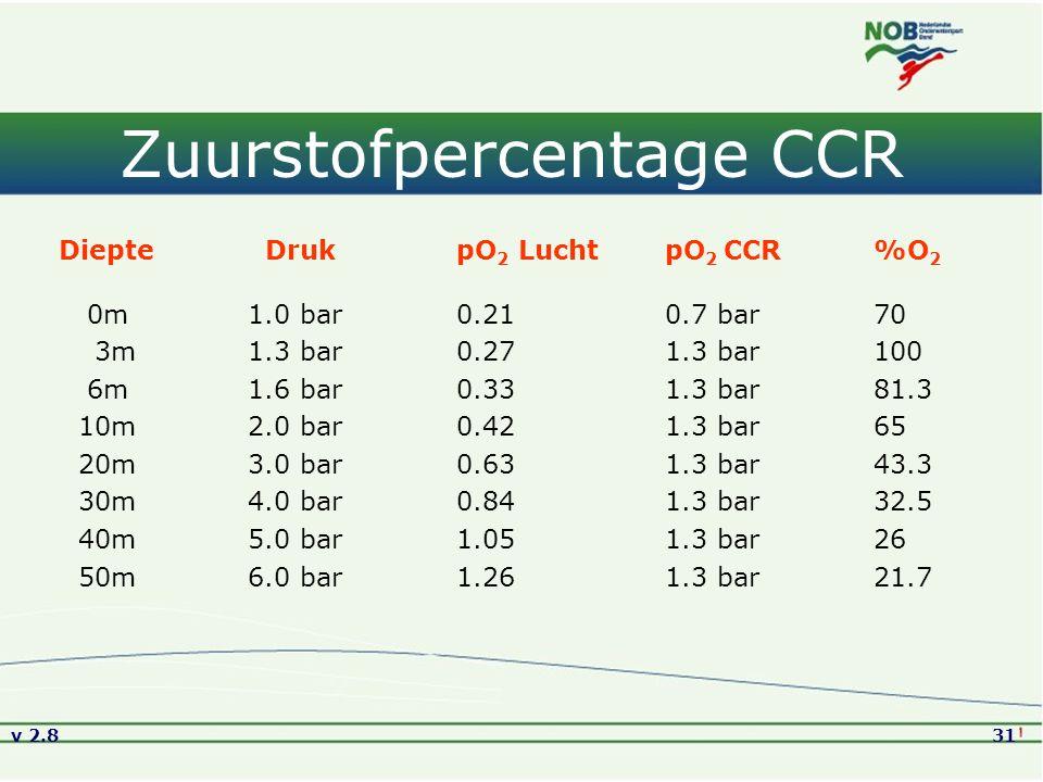 Zuurstofpercentage CCR