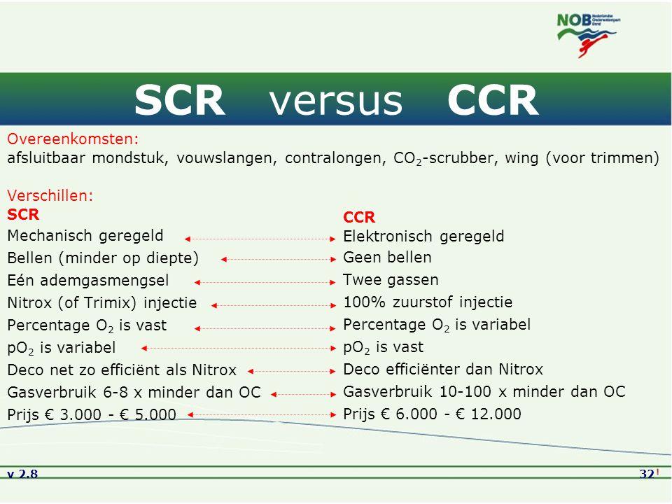 SCR versus CCR Overeenkomsten: