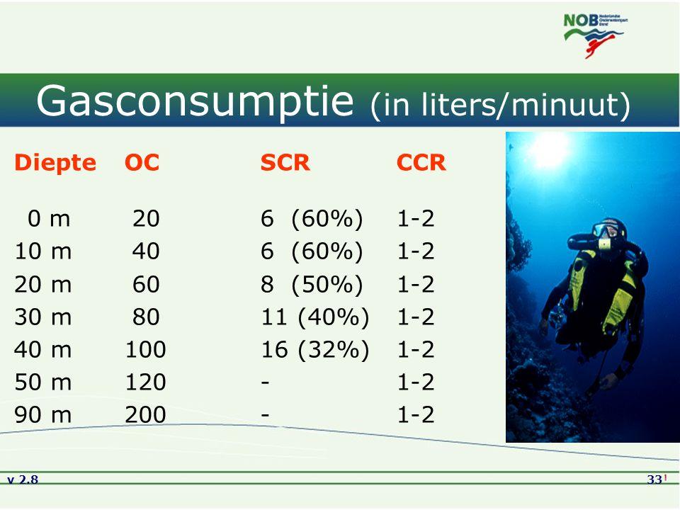 Gasconsumptie (in liters/minuut)