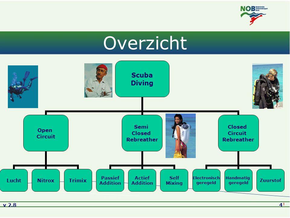 Versie2.8 01-09-2005 Overzicht. Een schematisch overzicht van de diverse richtingen van sportduiken.