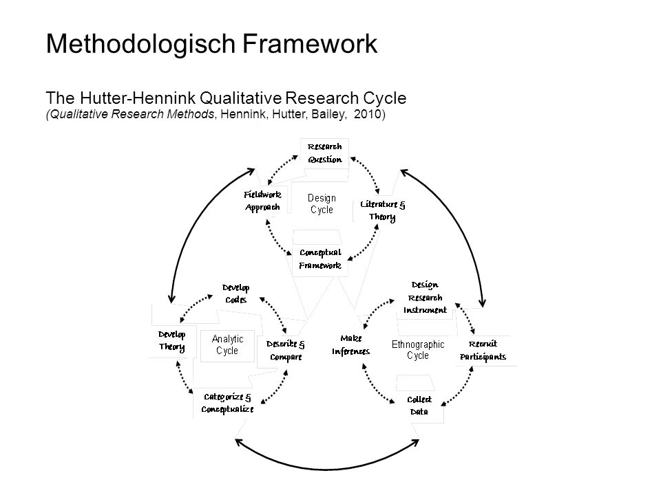 Methodologisch Framework