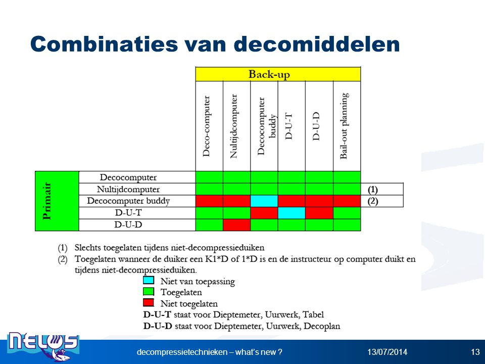 Combinaties van decomiddelen
