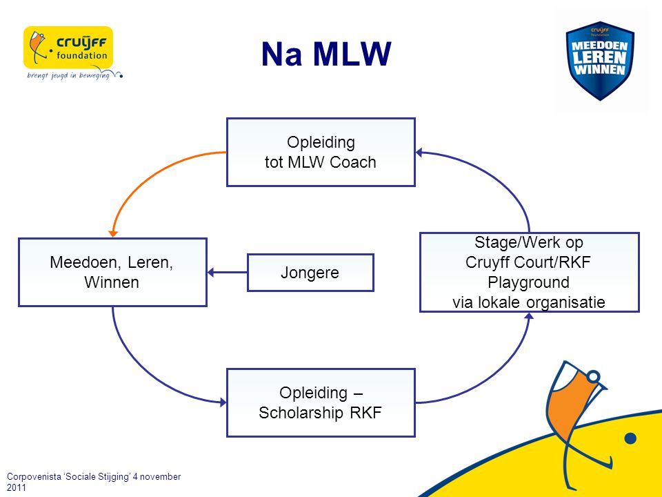 Na MLW Opleiding tot MLW Coach Stage/Werk op