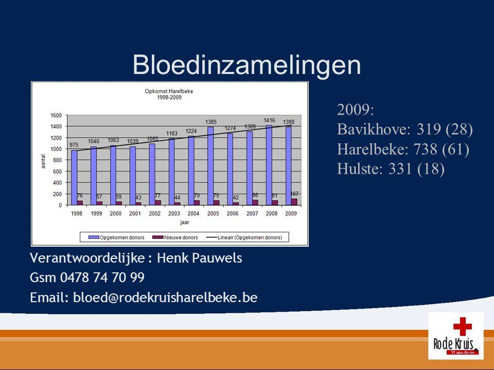 Bloedinzamelingen 2009: Bavikhove: 319 (28) Harelbeke: 738 (61)