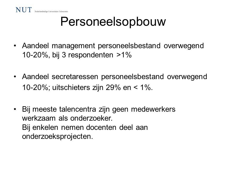 Personeelsopbouw Aandeel management personeelsbestand overwegend 10-20%, bij 3 respondenten >1% Aandeel secretaressen personeelsbestand overwegend.