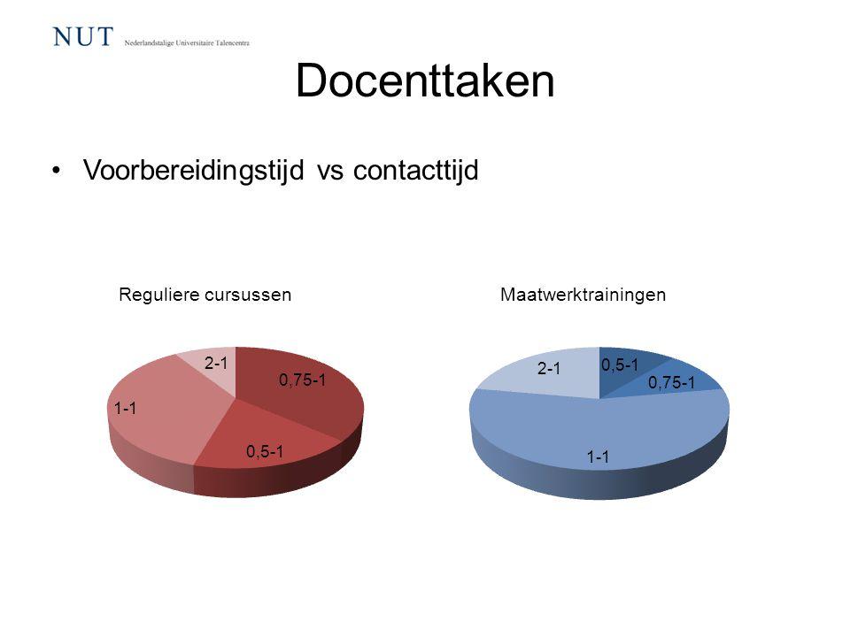 Docenttaken Voorbereidingstijd vs contacttijd Reguliere cursussen