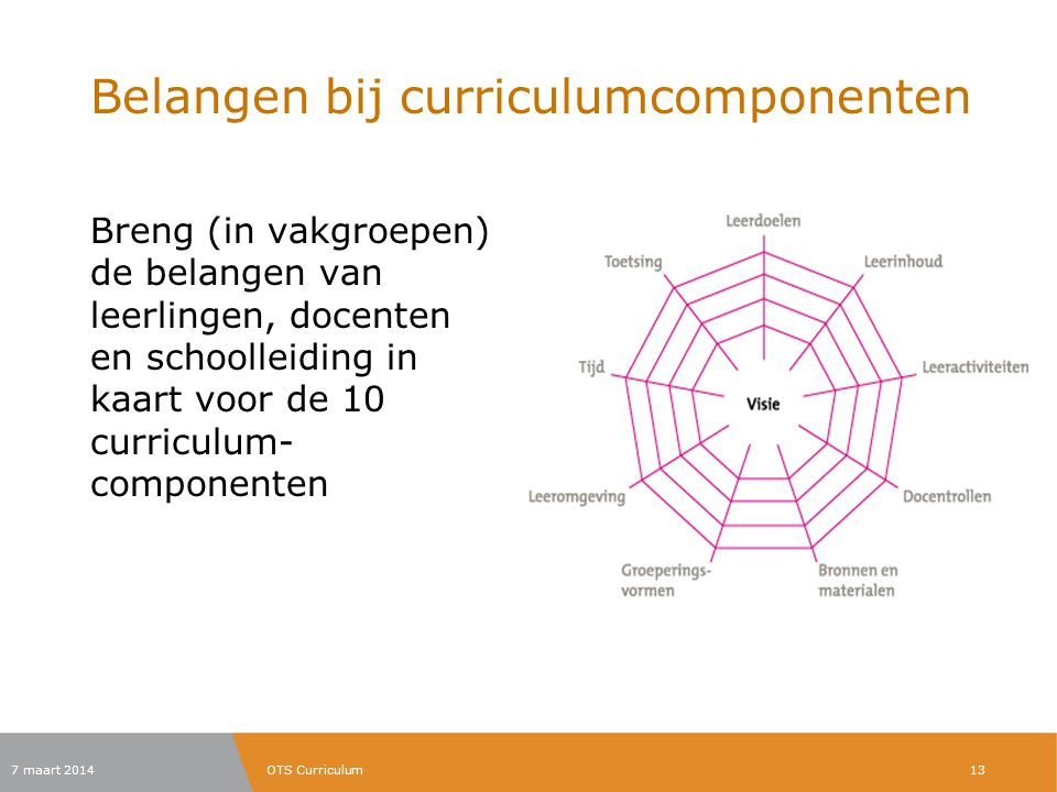 Belangen bij curriculumcomponenten