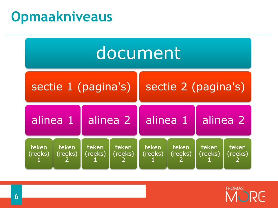 Opmaakniveaus document sectie 1 (pagina s) alinea 1 teken (reeks) 1
