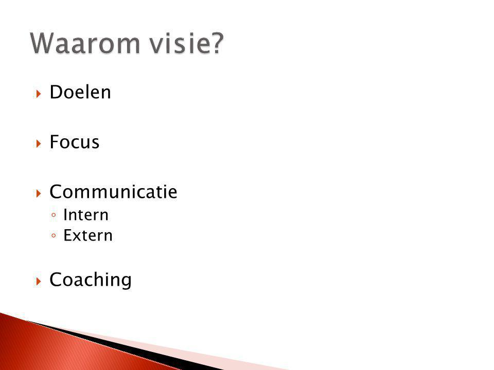 Waarom visie Doelen Focus Communicatie Intern Extern Coaching
