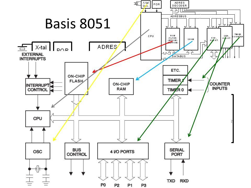 Basis 8051