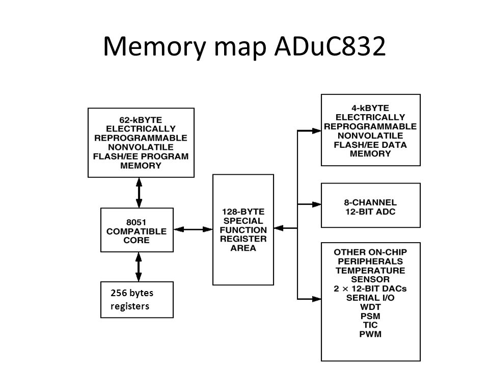 Memory map ADuC bytes registers