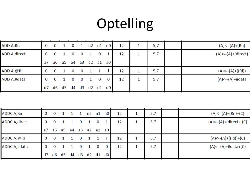 Optelling
