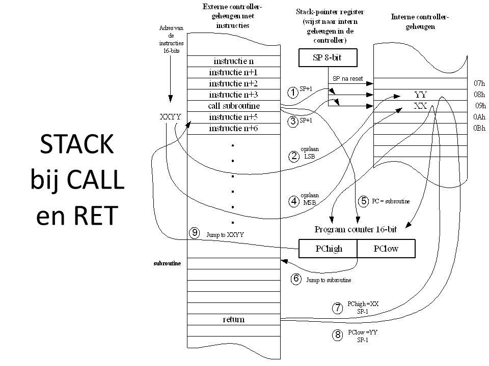 STACK bij CALL en RET