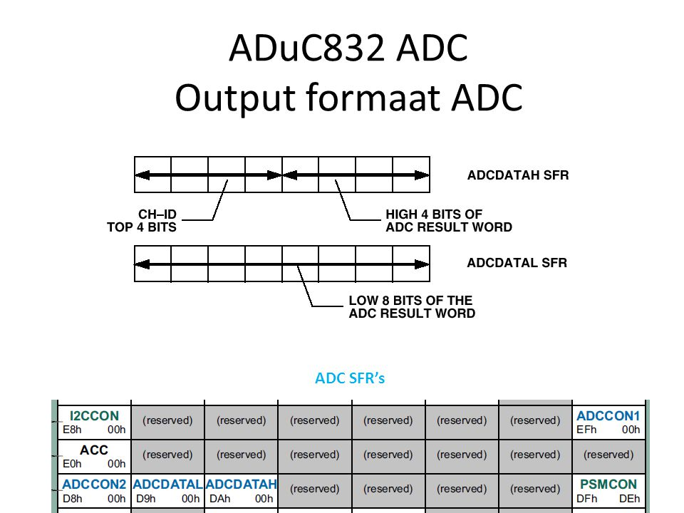 ADuC832 ADC Output formaat ADC