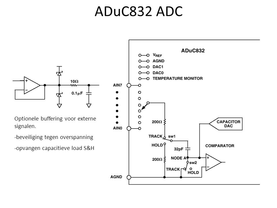 ADuC832 ADC Optionele buffering voor externe signalen.