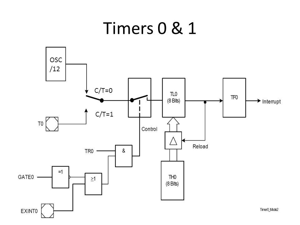 Timers 0 & 1 OSC/12 C/T=0 C/T=1