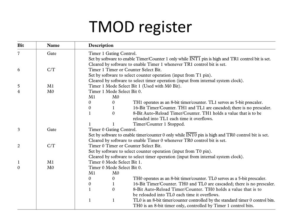 TMOD register