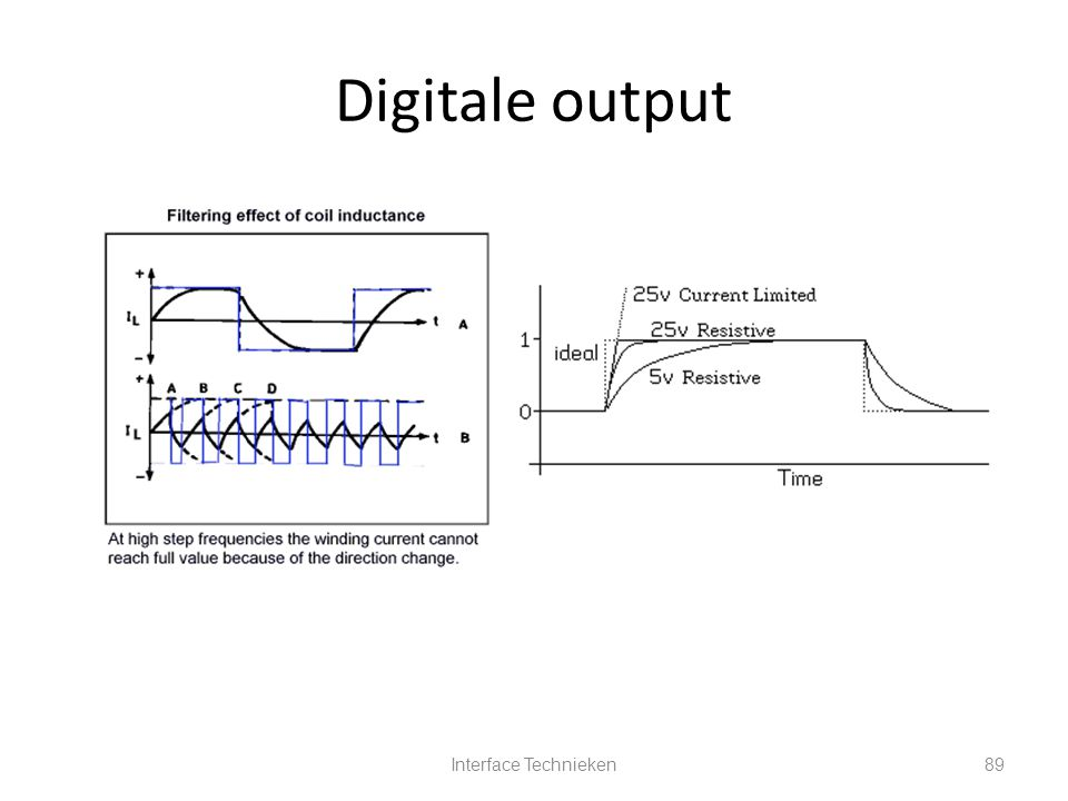 Digitale output Interface Technieken