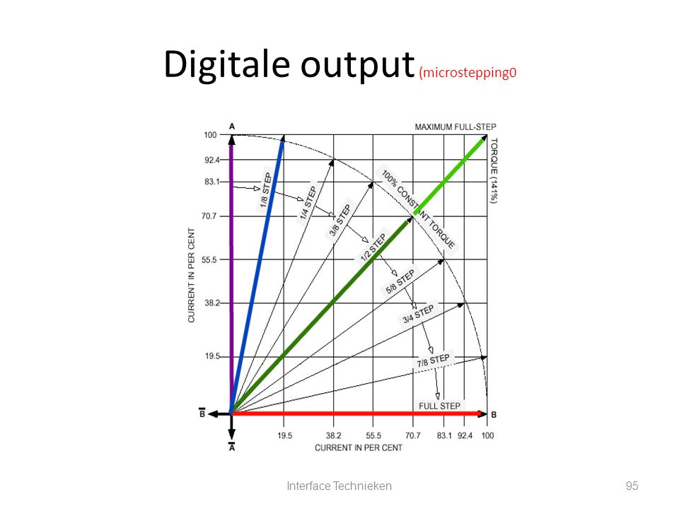 Digitale output (microstepping0