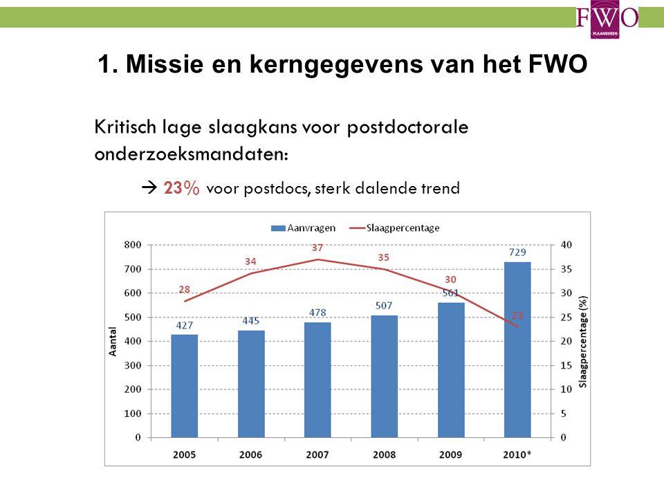 1. Missie en kerngegevens van het FWO