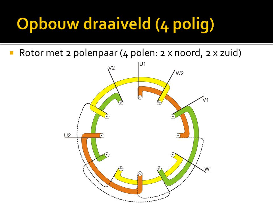 Opbouw draaiveld (4 polig)