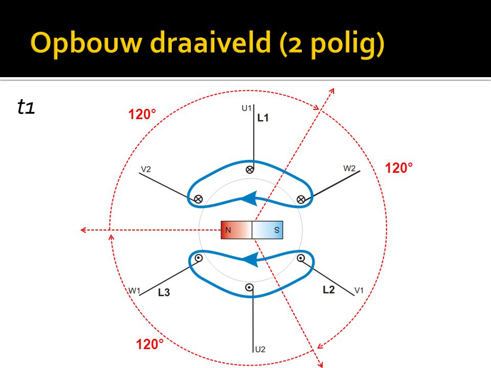 Opbouw draaiveld (2 polig)