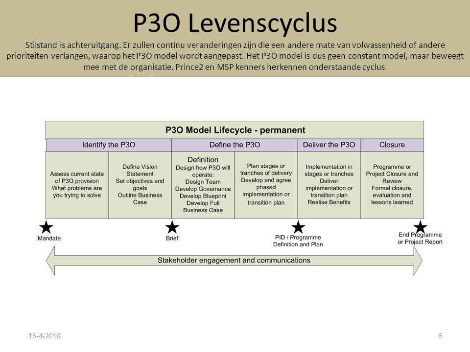 P3O Levenscyclus Stilstand is achteruitgang