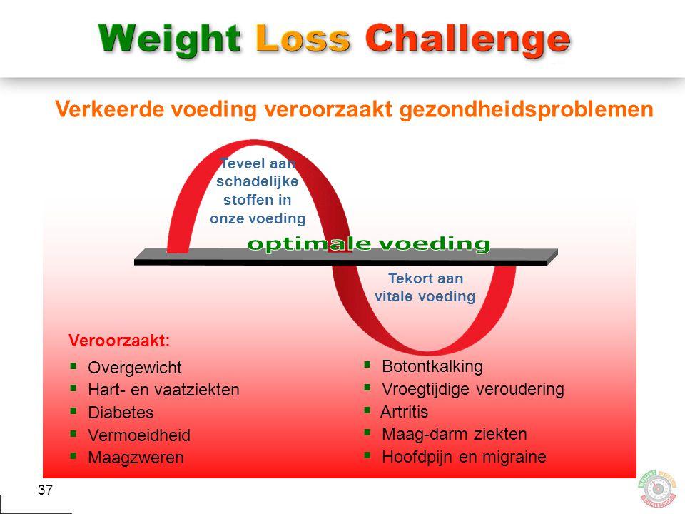 optimale voeding Verkeerde voeding veroorzaakt gezondheidsproblemen