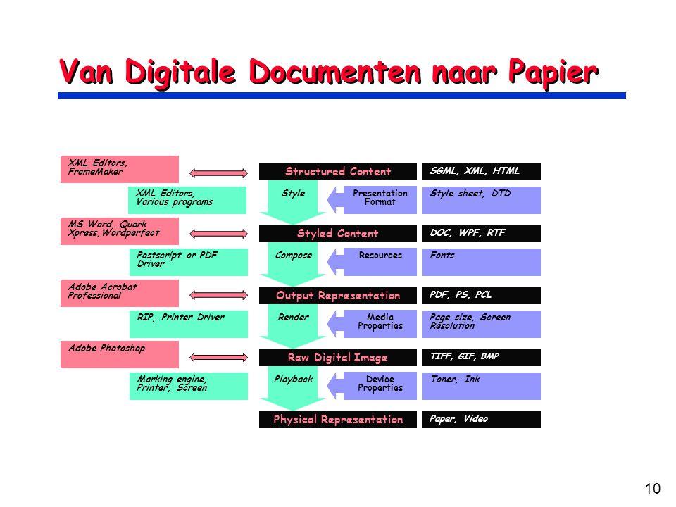 Van Digitale Documenten naar Papier