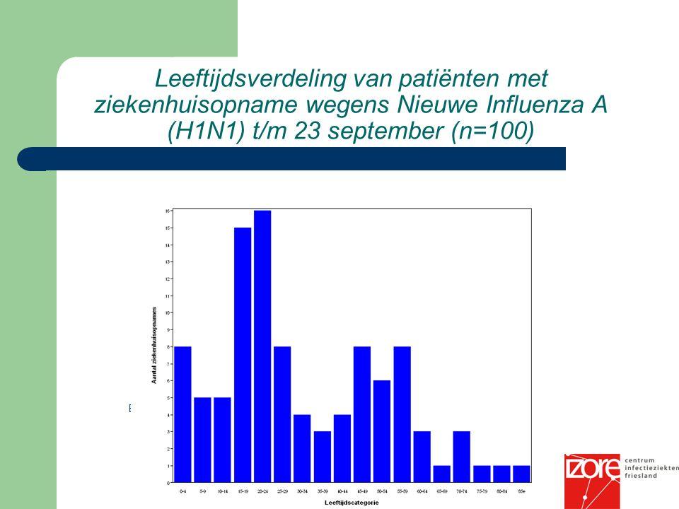 Leeftijdsverdeling van patiënten met ziekenhuisopname wegens Nieuwe Influenza A (H1N1) t/m 23 september (n=100)