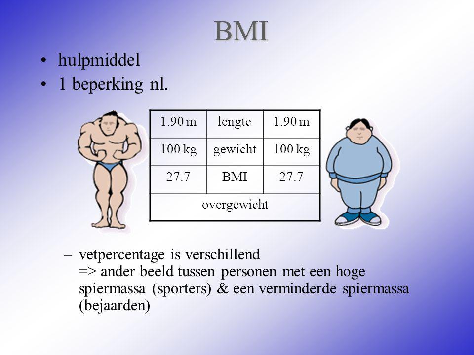 BMI hulpmiddel 1 beperking nl.
