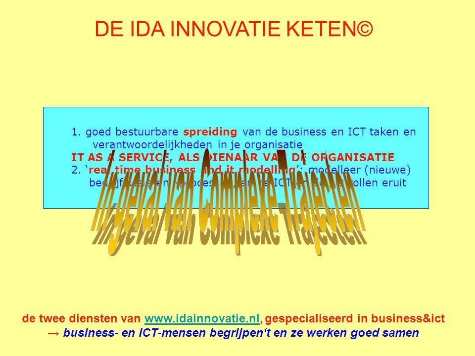→ business- en ICT-mensen begrijpen't en ze werken goed samen