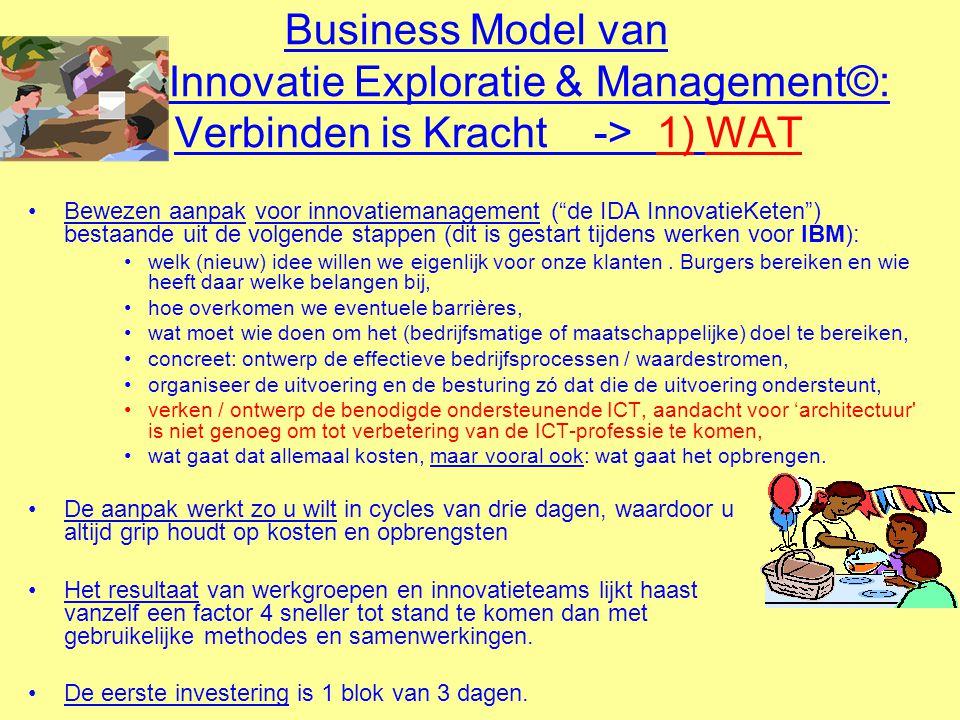 Business Model van Innovatie Exploratie & Management©: Verbinden is Kracht -> 1) WAT