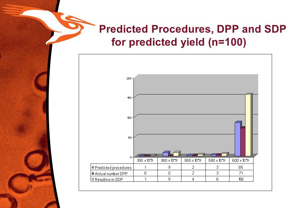 Predicted Procedures, DPP and SDP for predicted yield (n=100)