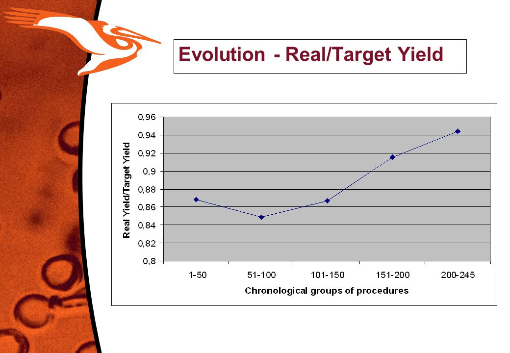 Evolution - Real/Target Yield