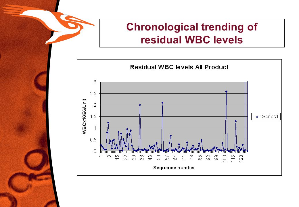 Chronological trending of residual WBC levels