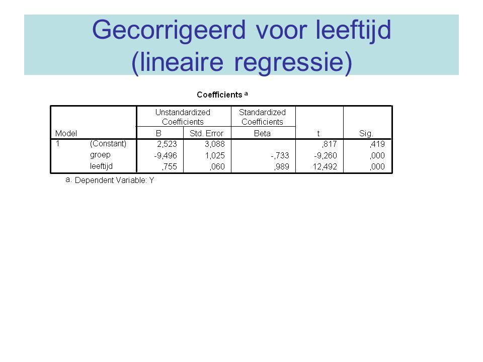 Gecorrigeerd voor leeftijd (lineaire regressie)