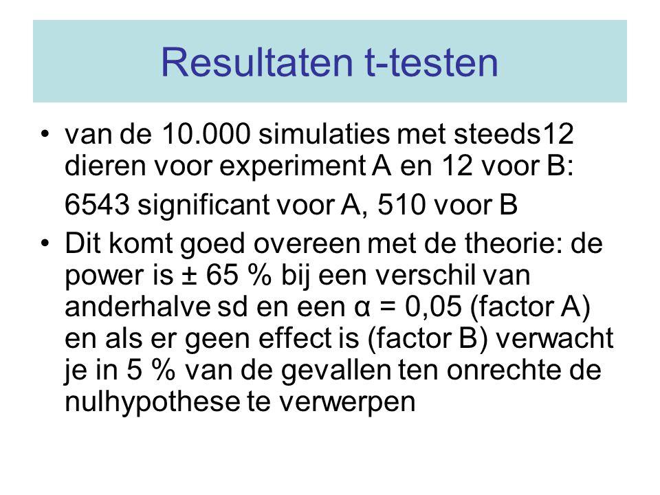 Resultaten t-testen van de 10.000 simulaties met steeds12 dieren voor experiment A en 12 voor B: 6543 significant voor A, 510 voor B.
