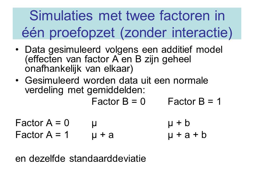 Simulaties met twee factoren in één proefopzet (zonder interactie)