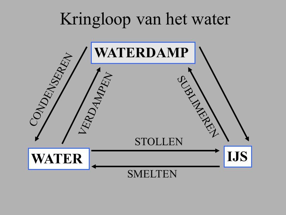 Kringloop van het water