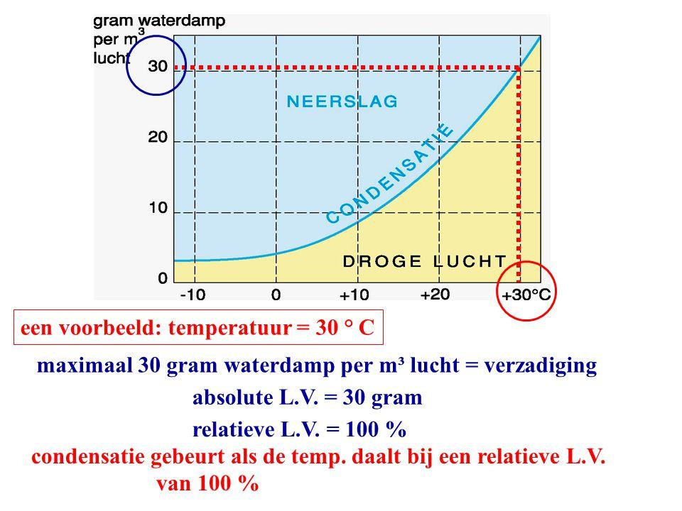 maximaal 30 gram waterdamp per m³ lucht = verzadiging