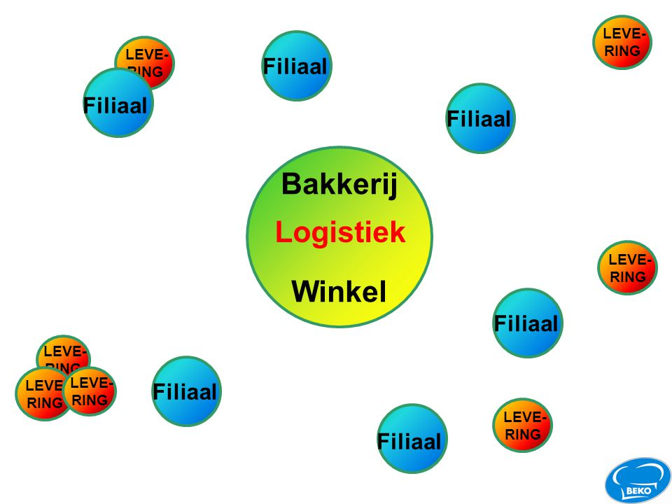 Bakkerij Logistiek Winkel Filiaal Filiaal Filiaal Filiaal Filiaal