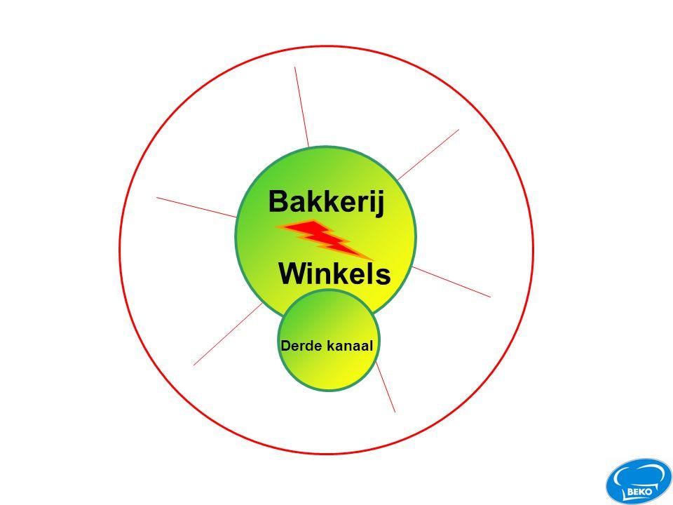 Bakkerij Winkel s Magazijn Expeditie Ordering Facturering Controll
