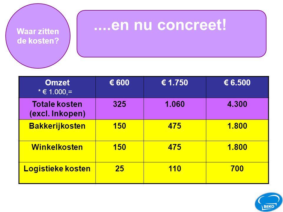 Totale kosten (excl. Inkopen)