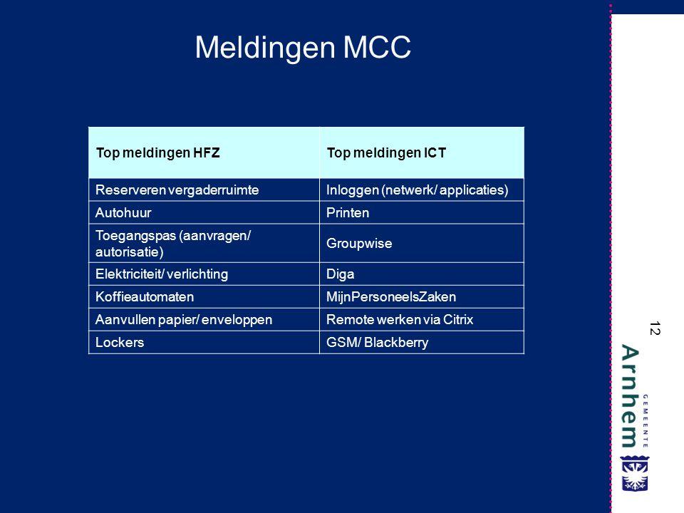 Meldingen MCC Top meldingen HFZ Top meldingen ICT