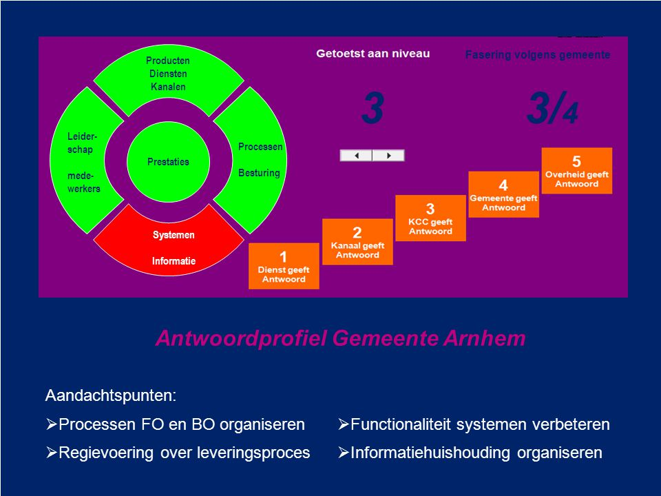 3 3/4 3 Antwoordprofiel Gemeente Arnhem Aandachtspunten: