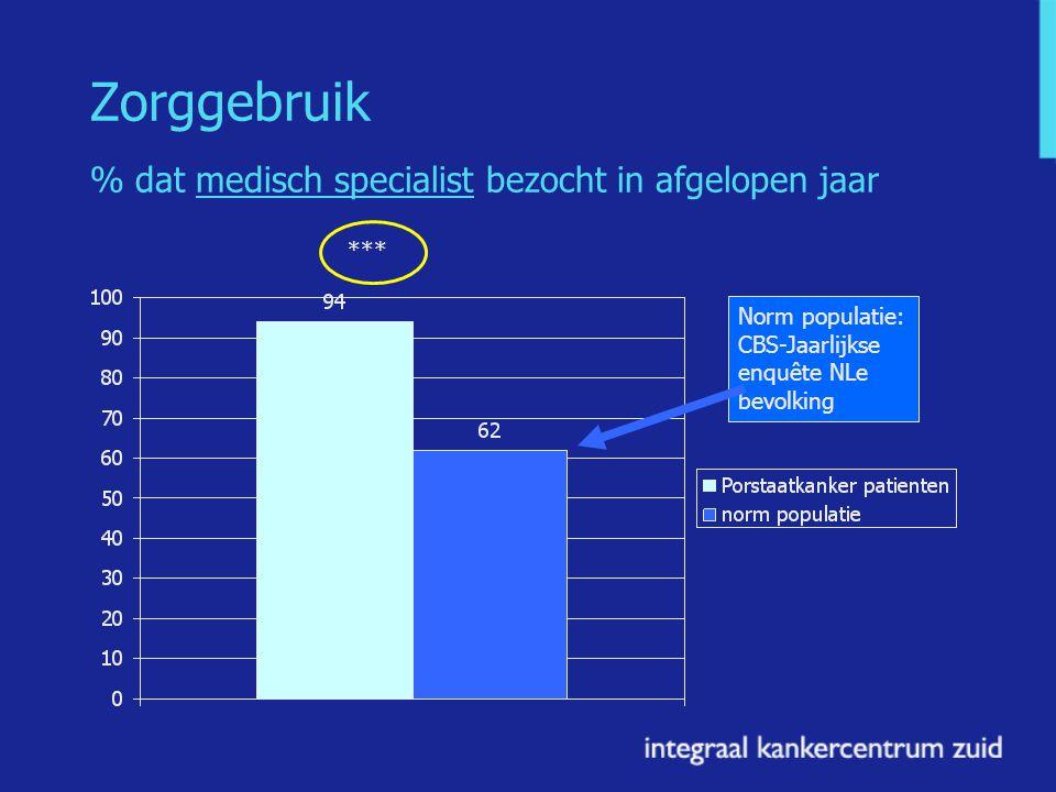 Zorggebruik % dat medisch specialist bezocht in afgelopen jaar