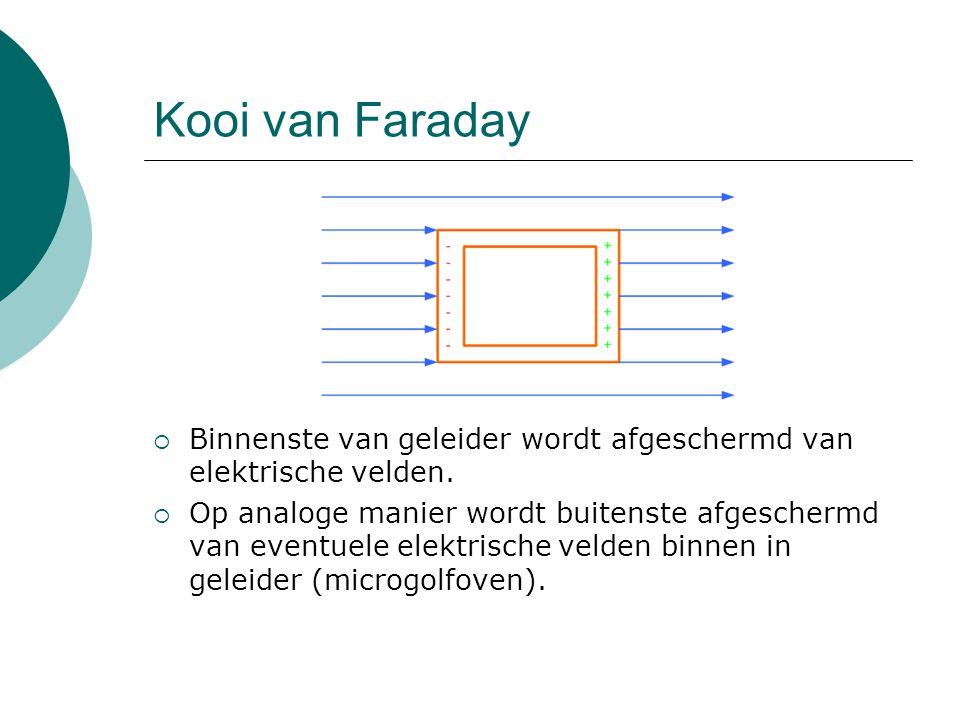 Kooi van Faraday Binnenste van geleider wordt afgeschermd van elektrische velden.
