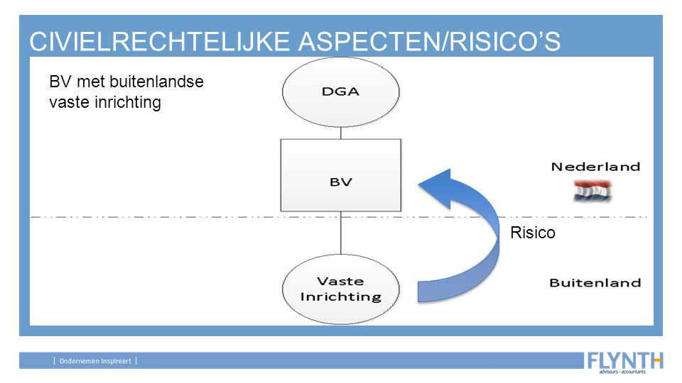 CIVIELRECHTELIJKE ASPECTEN/RISICO'S