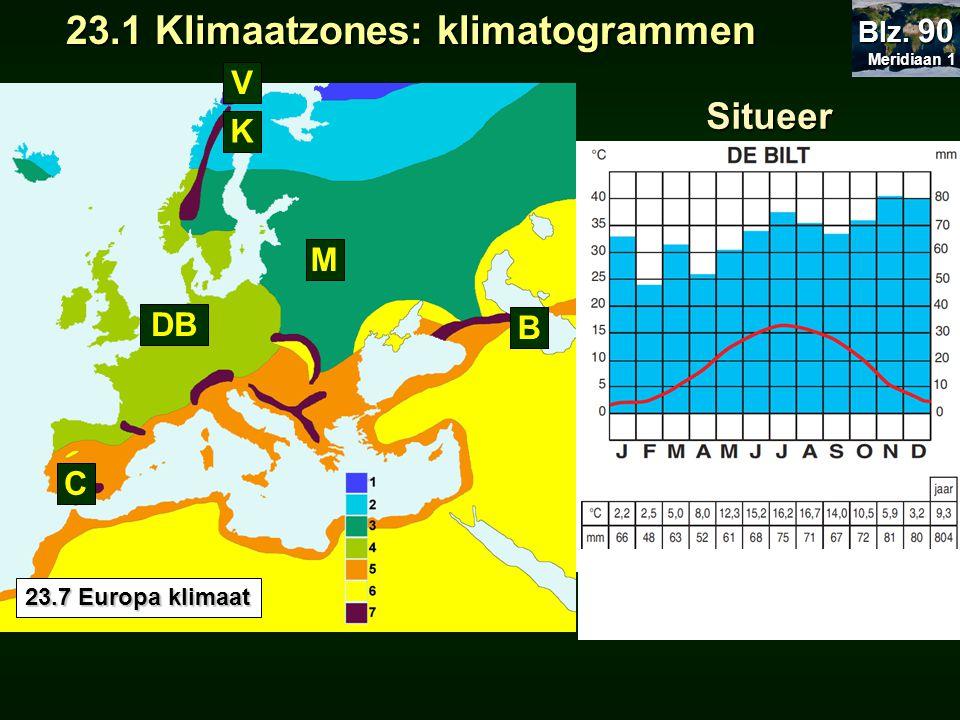 23.1 Klimaatzones: klimatogrammen